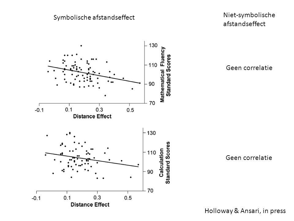 Holloway & Ansari, in press Symbolische afstandseffect Niet-symbolische afstandseffect Geen correlatie