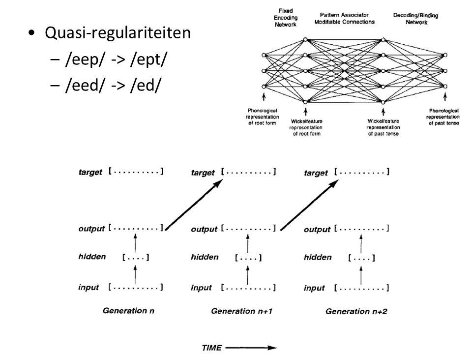 Quasi-regulariteiten –/eep/ -> /ept/ –/eed/ -> /ed/