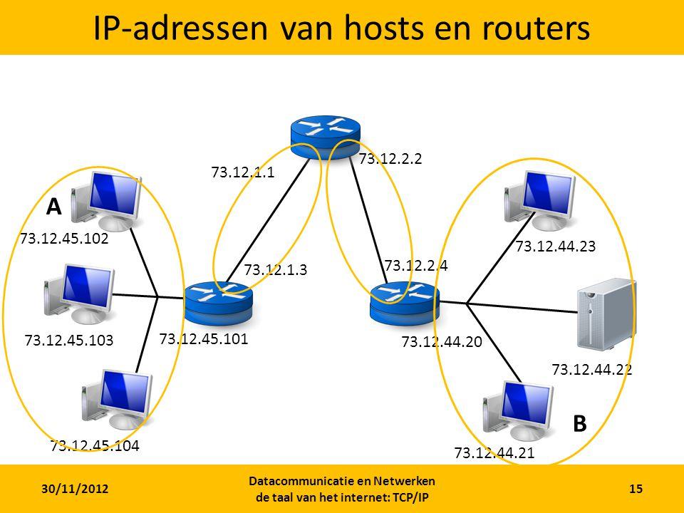 30/11/2012 Datacommunicatie en Netwerken de taal van het internet: TCP/IP 15 IP-adressen van hosts en routers A B 73.12.45.101 73.12.45.104 73.12.45.103 73.12.45.102 73.12.1.3 73.12.1.1 73.12.2.2 73.12.2.4 73.12.44.20 73.12.44.22 73.12.44.21 73.12.44.23