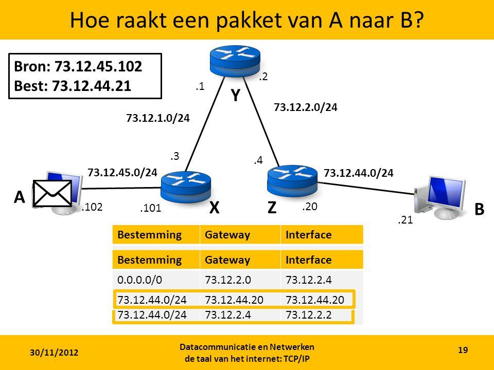 30/11/2012 Datacommunicatie en Netwerken de taal van het internet: TCP/IP 19 Hoe raakt een pakket van A naar B.