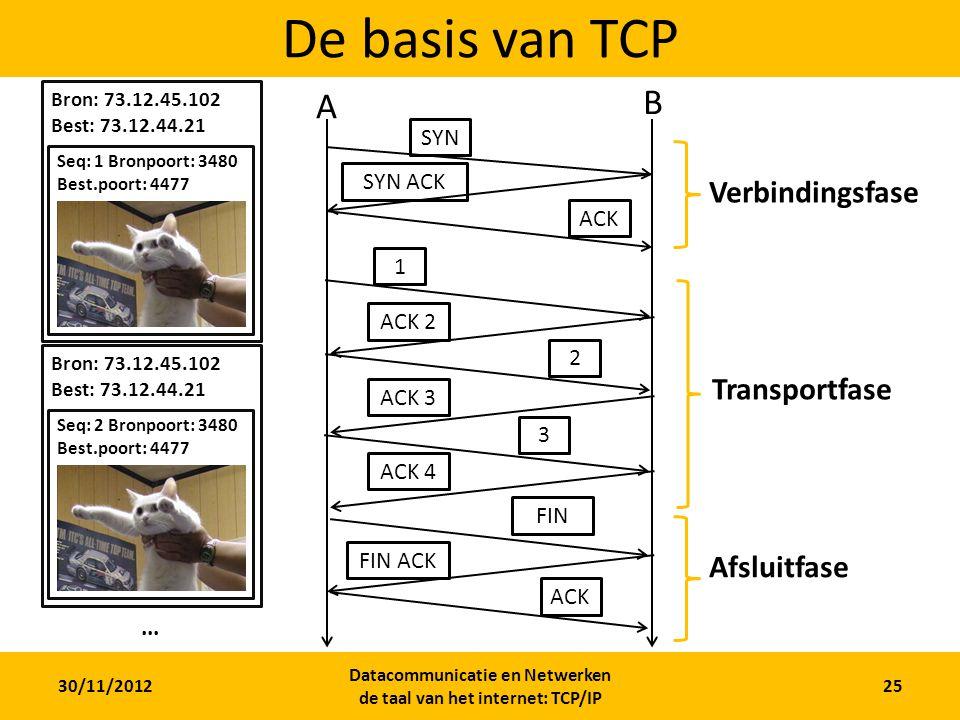 30/11/2012 Datacommunicatie en Netwerken de taal van het internet: TCP/IP 25 De basis van TCP SYN A B SYN ACK ACK 1 ACK 2 2 ACK 3 3 ACK 4 Verbindingsfase Transportfase FIN FIN ACK ACK Afsluitfase Bron: 73.12.45.102 Best: 73.12.44.21 Bron: 73.12.45.102 Best: 73.12.44.21 Bron: 73.12.45.102 Best: 73.12.44.21 Bron: 73.12.45.102 Best: 73.12.44.21 Seq: 1 Bronpoort: 3480 Best.poort: 4477 Bron: 73.12.45.102 Best: 73.12.44.21 Seq: 2 Bronpoort: 3480 Best.poort: 4477...