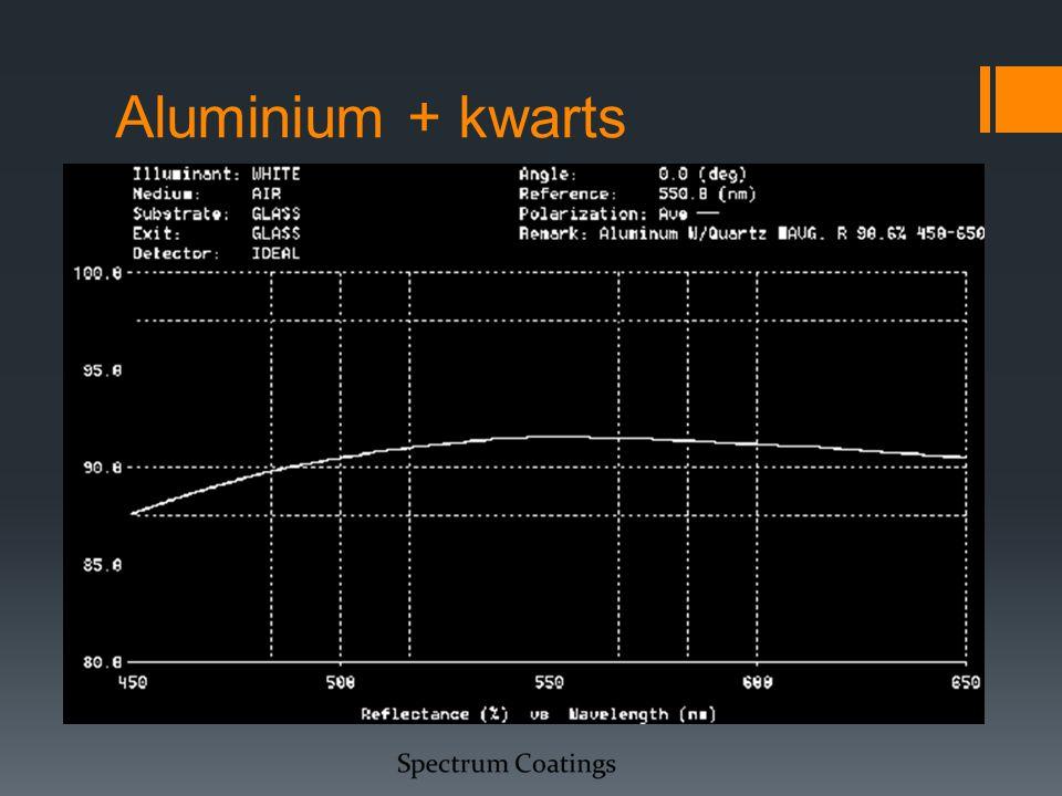 Aluminium + kwarts