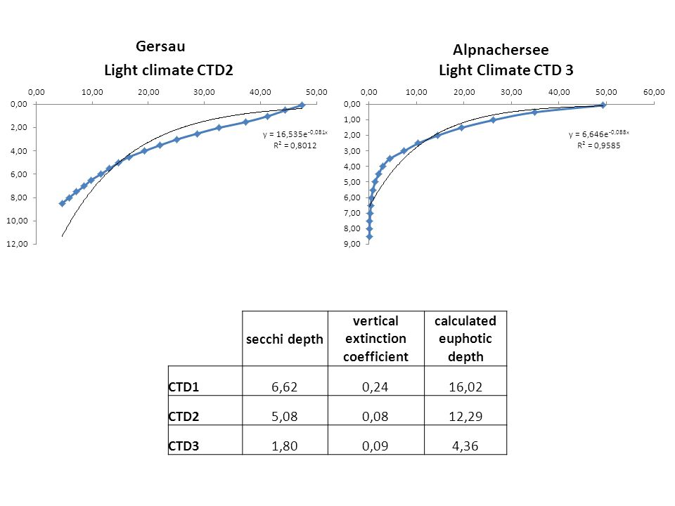 Alpnachersee Gersau secchi depth vertical extinction coefficient calculated euphotic depth CTD16,620,2416,02 CTD25,080,0812,29 CTD31,800,094,36