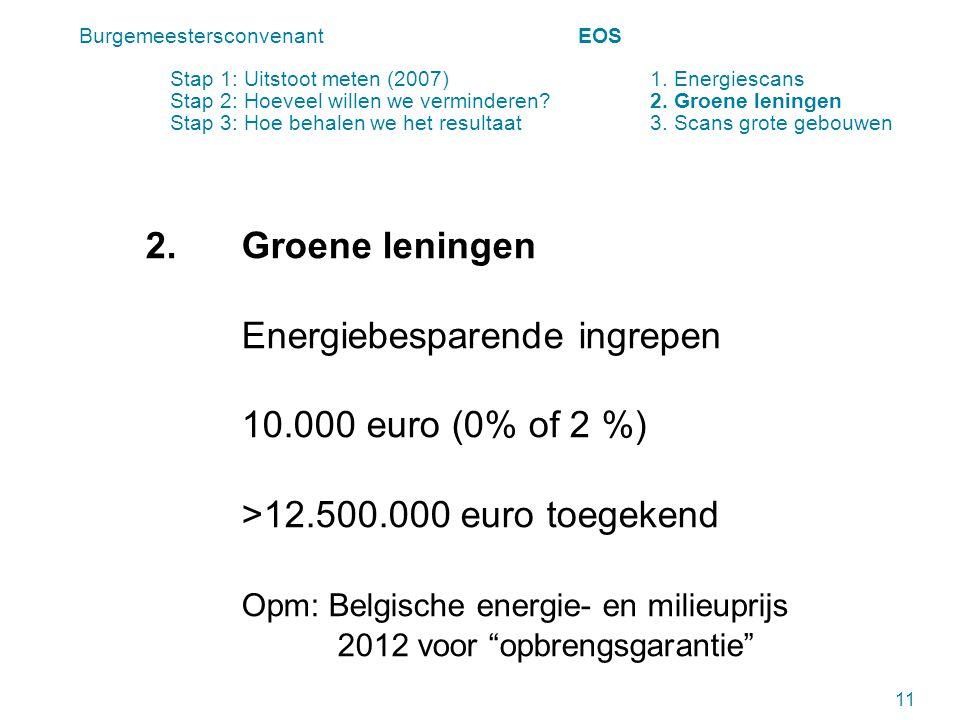 2.Groene leningen Energiebesparende ingrepen 10.000 euro (0% of 2 %) >12.500.000 euro toegekend Opm: Belgische energie- en milieuprijs 2012 voor opbrengsgarantie 11 Burgemeestersconvenant EOS Stap 1: Uitstoot meten (2007) 1.