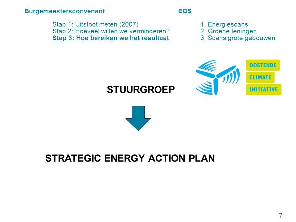 EOS 8 Autonoom Gemeentebedrijf (sinds 2007) CO 2 uitstoot en energiekost reduceren bij particulieren Burgemeestersconvenant EOS Stap 1: Uitstoot meten (2007) 1.