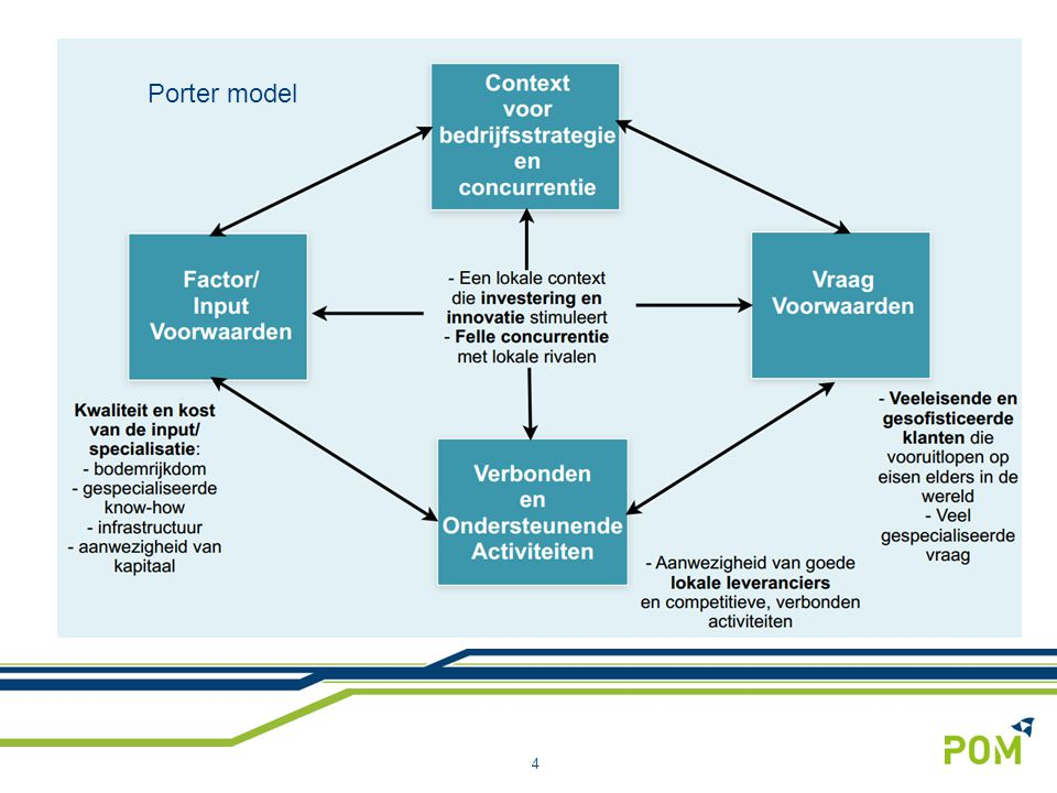 4 Porter model