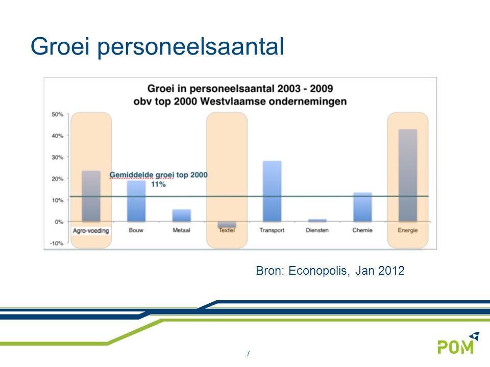 Groei personeelsaantal 7 Bron: Econopolis, Jan 2012