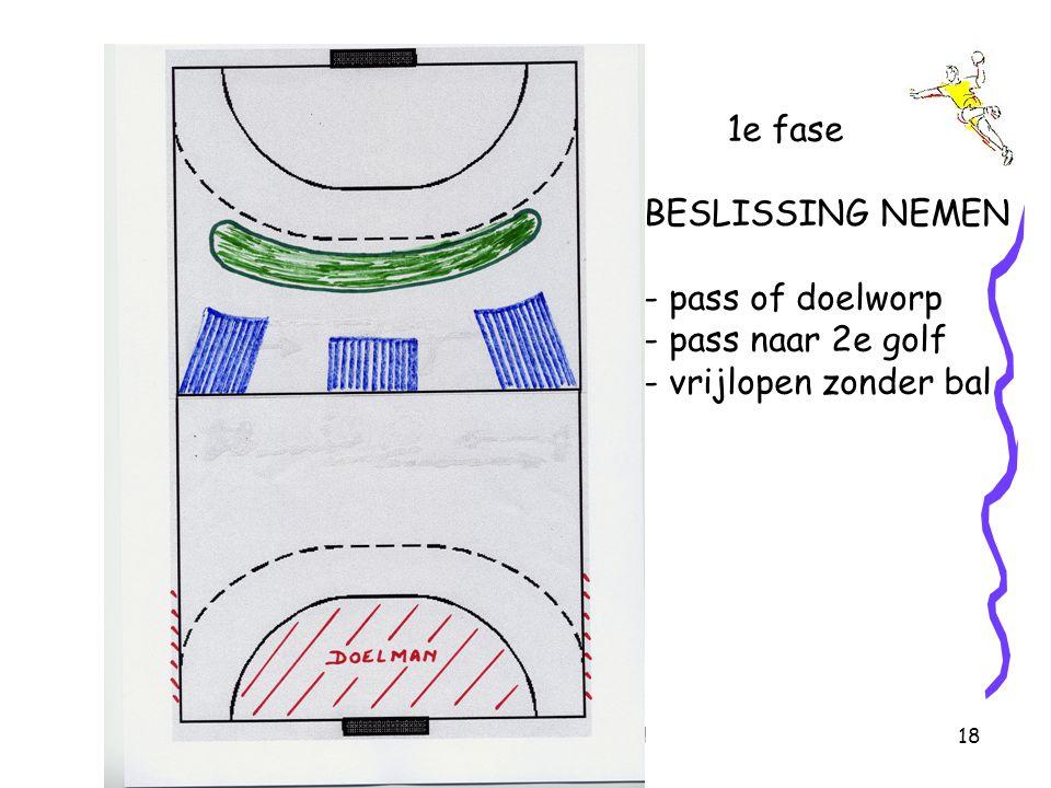 Marc MULTAELDe tegenaanval18 1e fase BESLISSING NEMEN - pass of doelworp - pass naar 2e golf - vrijlopen zonder bal