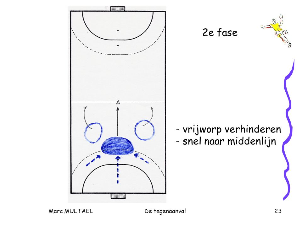 Marc MULTAELDe tegenaanval23 2e fase - vrijworp verhinderen - snel naar middenlijn