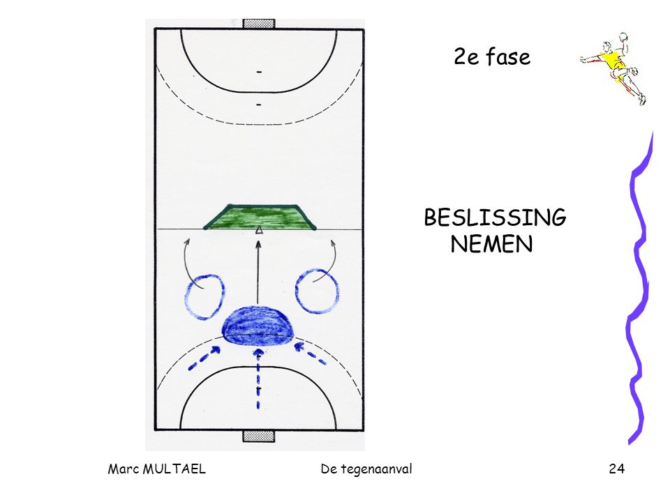 Marc MULTAELDe tegenaanval24 2e fase BESLISSING NEMEN