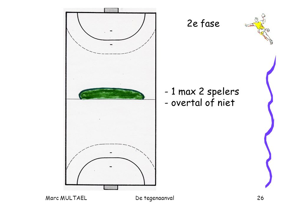 Marc MULTAELDe tegenaanval26 2e fase - 1 max 2 spelers - overtal of niet
