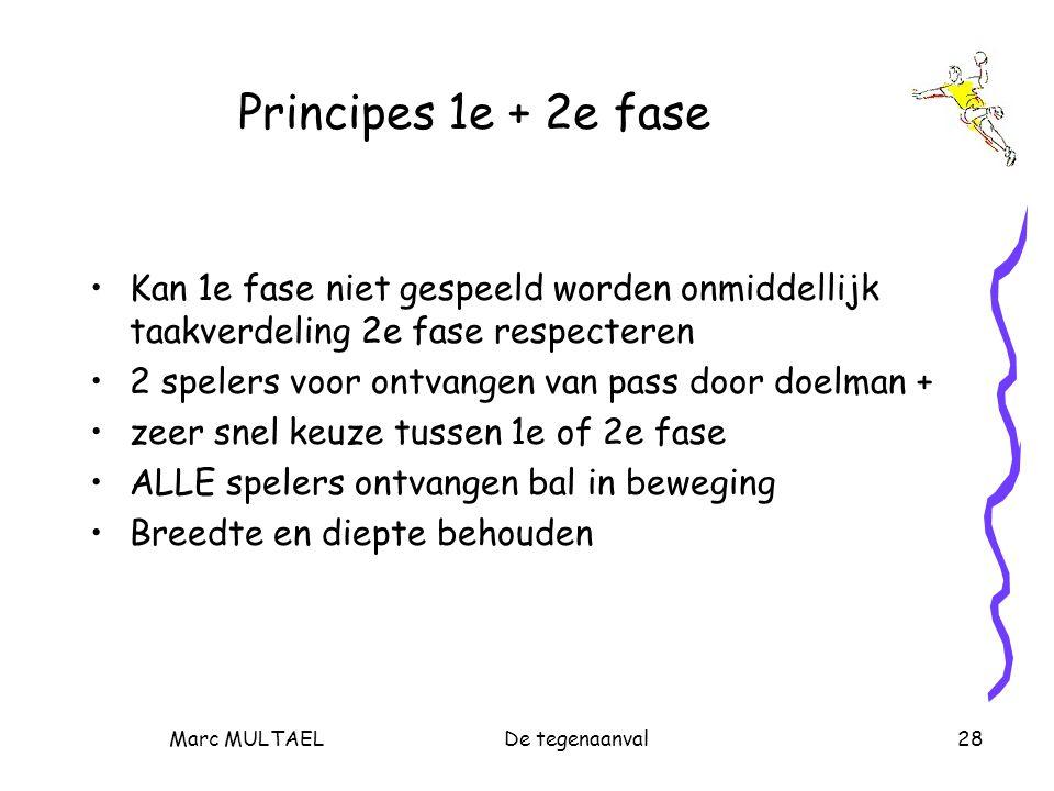 Marc MULTAELDe tegenaanval28 Principes 1e + 2e fase Kan 1e fase niet gespeeld worden onmiddellijk taakverdeling 2e fase respecteren 2 spelers voor ont