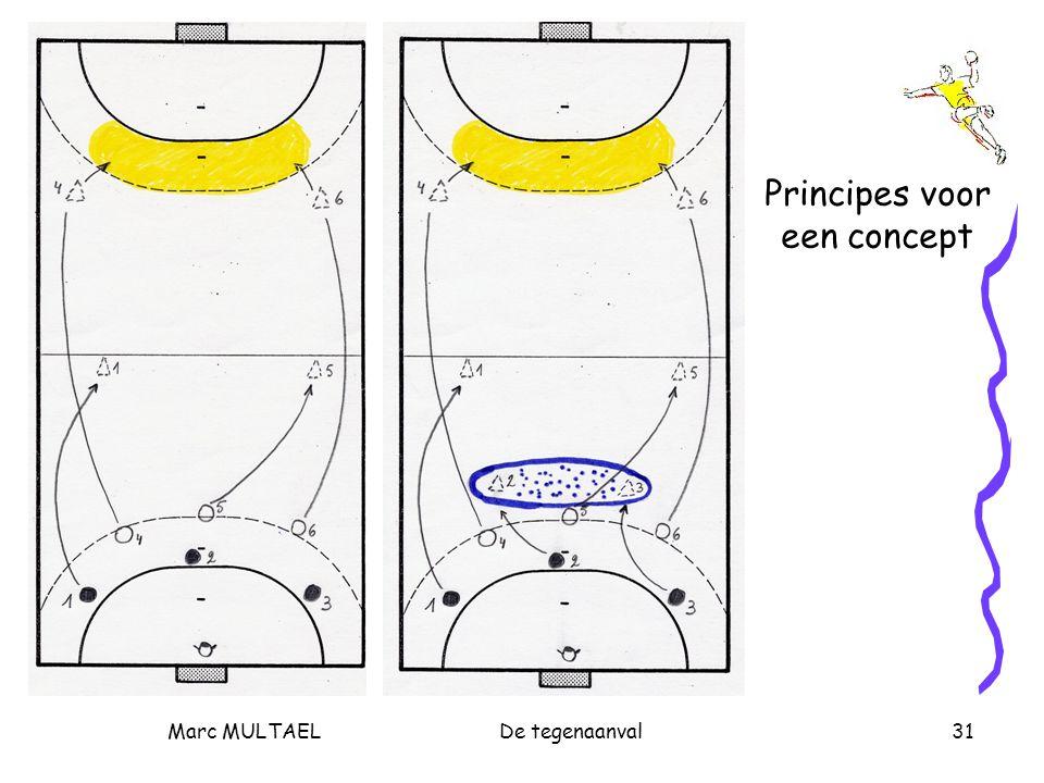 Marc MULTAELDe tegenaanval31 Principes voor een concept