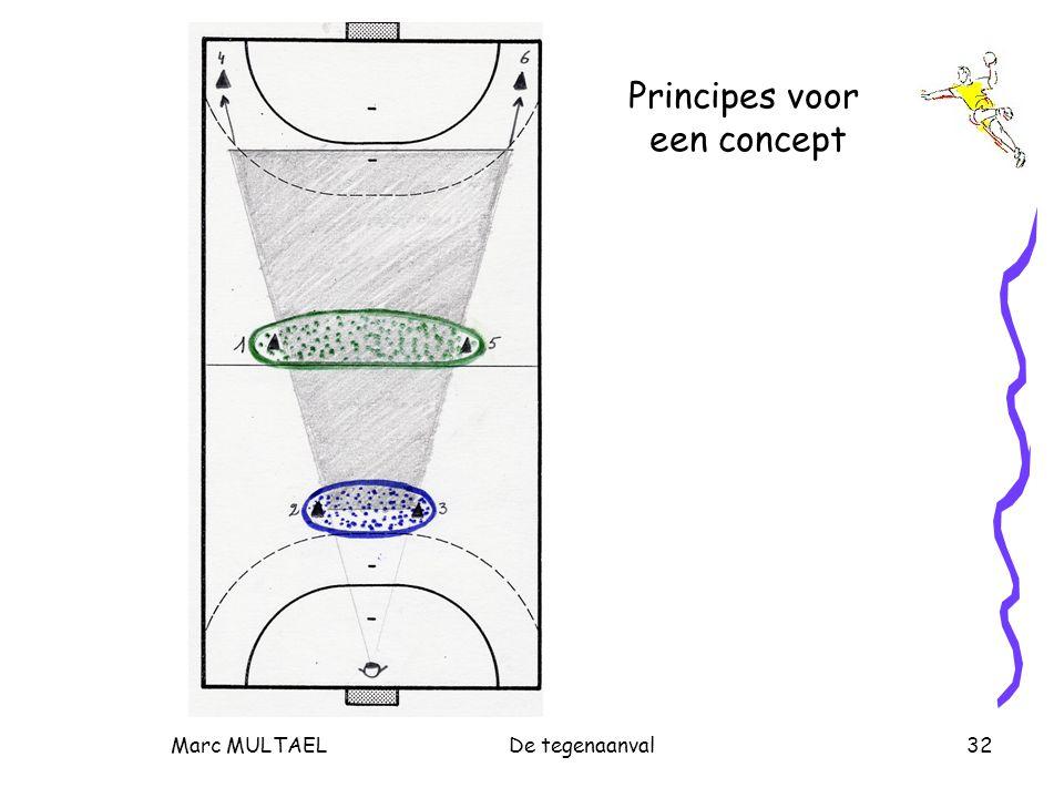Marc MULTAELDe tegenaanval32 Principes voor een concept