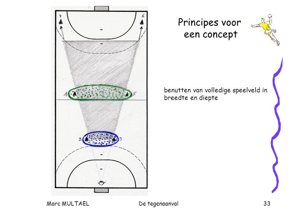 Marc MULTAELDe tegenaanval33 Principes voor een concept benutten van volledige speelveld in breedte en diepte