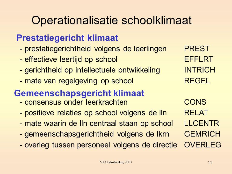VFO studiedag 2003 11 Operationalisatie schoolklimaat Prestatiegericht klimaat Gemeenschapsgericht klimaat - prestatiegerichtheid volgens de leerlinge