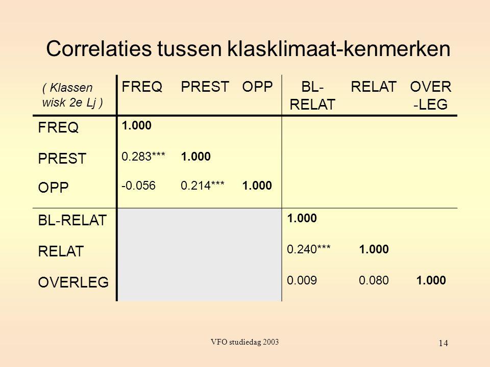 VFO studiedag 2003 14 Correlaties tussen klasklimaat-kenmerken FREQPRESTOPPBL- RELAT RELATOVER -LEG FREQ 1.000 PREST 0.283***1.000 OPP -0.0560.214***1