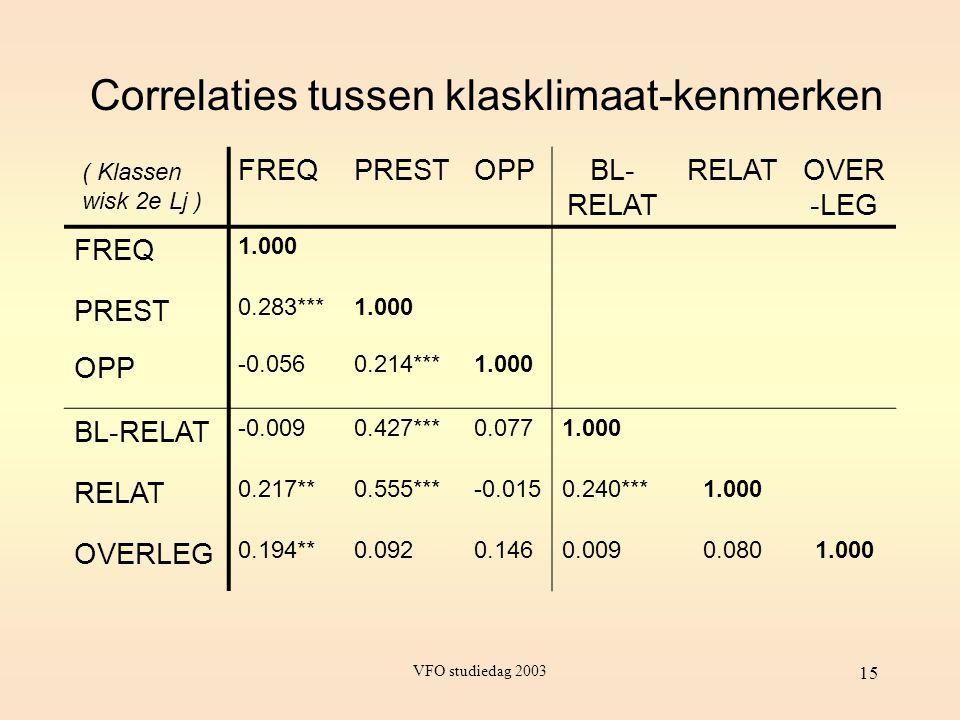 VFO studiedag 2003 15 Correlaties tussen klasklimaat-kenmerken FREQPRESTOPPBL- RELAT RELATOVER -LEG FREQ 1.000 PREST 0.283***1.000 OPP -0.0560.214***1
