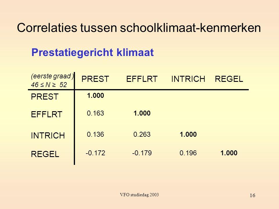 VFO studiedag 2003 16 Correlaties tussen schoolklimaat-kenmerken PRESTEFFLRTINTRICHREGEL PREST 1.000 EFFLRT 0.1631.000 INTRICH 0.1360.2631.000 REGEL -