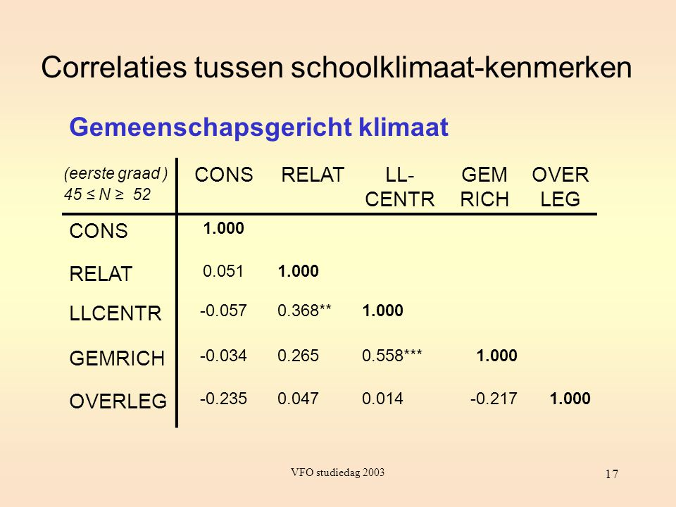 VFO studiedag 2003 17 Correlaties tussen schoolklimaat-kenmerken CONSRELATLL- CENTR GEM RICH OVER LEG CONS 1.000 RELAT 0.0511.000 LLCENTR -0.0570.368*