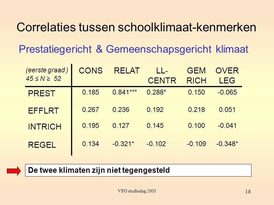VFO studiedag 2003 18 Correlaties tussen schoolklimaat-kenmerken CONSRELATLL- CENTR GEM RICH OVER LEG PREST 0.1850.841***0.288*0.150-0.065 EFFLRT 0.26