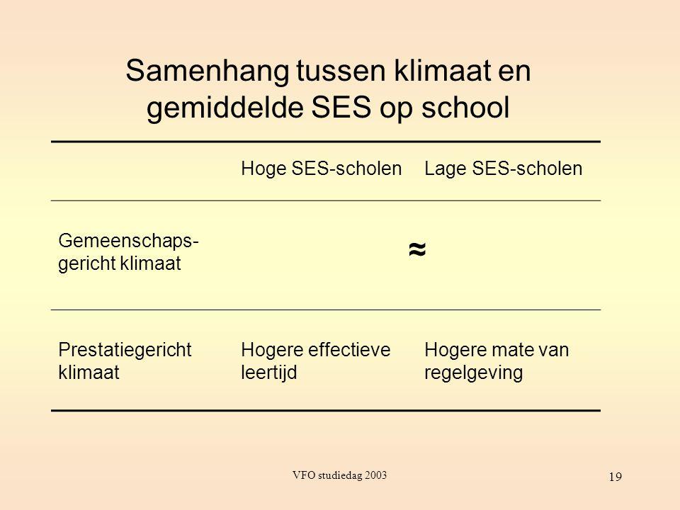 VFO studiedag 2003 19 Samenhang tussen klimaat en gemiddelde SES op school Hoge SES-scholenLage SES-scholen Gemeenschaps- gericht klimaat ≈ Prestatieg