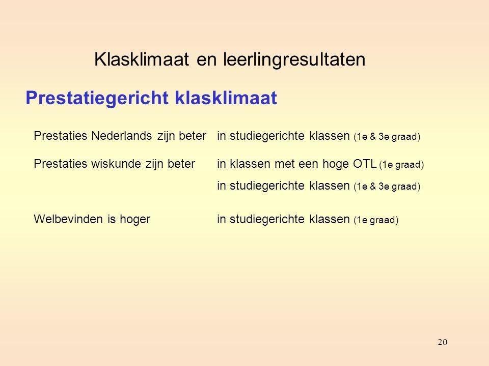 20 Prestatiegericht klasklimaat Prestaties Nederlands zijn beter Prestaties wiskunde zijn beter Welbevinden is hoger Klasklimaat en leerlingresultaten