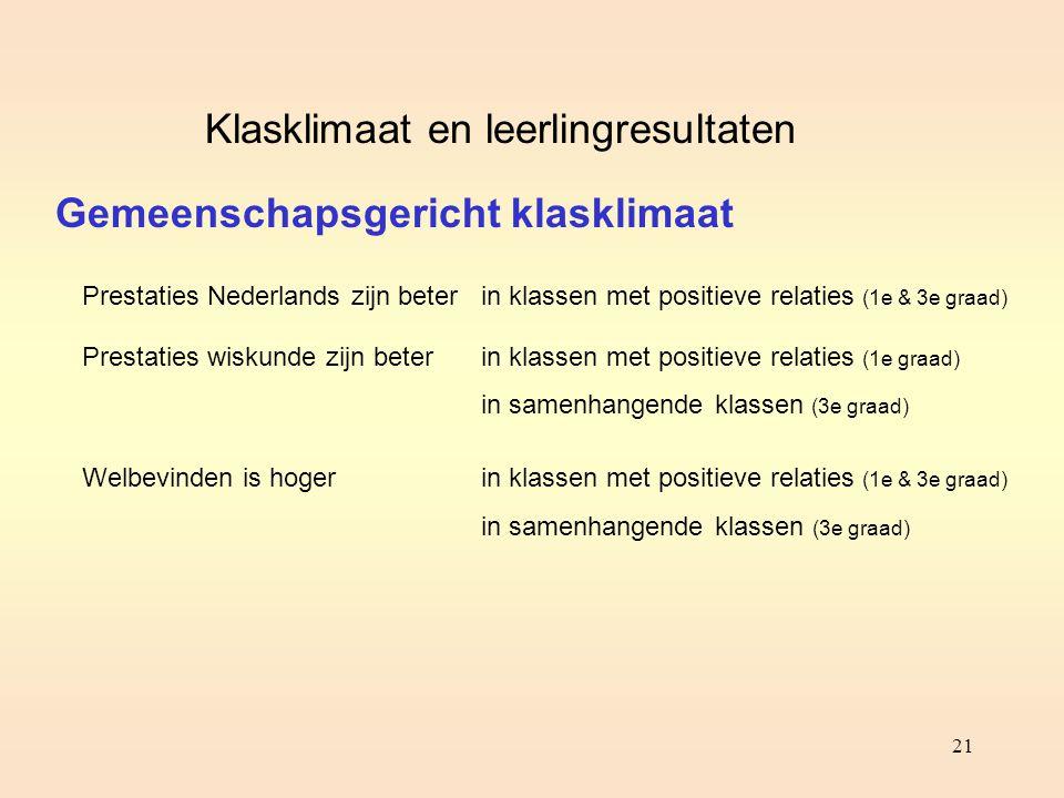 21 Gemeenschapsgericht klasklimaat Klasklimaat en leerlingresultaten Prestaties Nederlands zijn beter Prestaties wiskunde zijn beter Welbevinden is ho