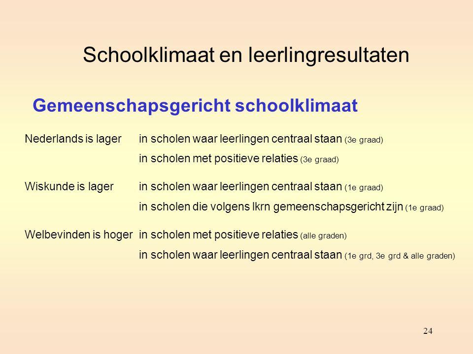 24 Schoolklimaat en leerlingresultaten Gemeenschapsgericht schoolklimaat Nederlands is lager Wiskunde is lager Welbevinden is hoger in scholen waar le