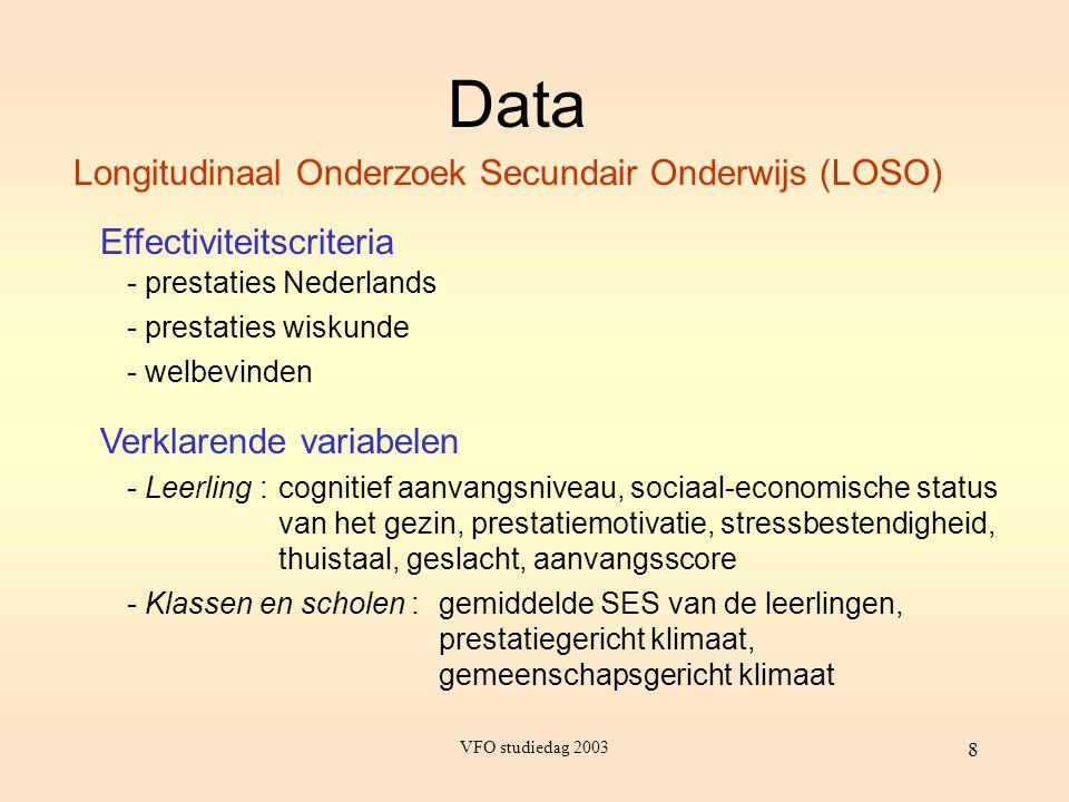 VFO studiedag 2003 8 Longitudinaal Onderzoek Secundair Onderwijs (LOSO) Effectiviteitscriteria Verklarende variabelen Data - prestaties Nederlands - p