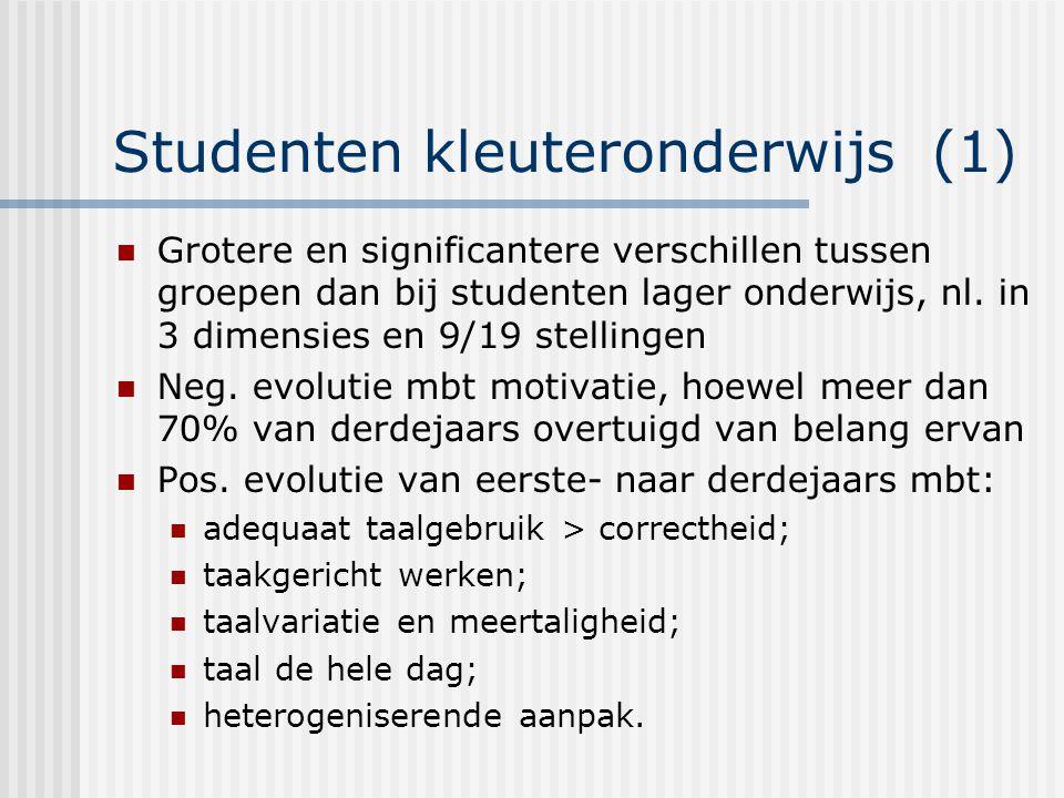Studenten kleuteronderwijs (1) Grotere en significantere verschillen tussen groepen dan bij studenten lager onderwijs, nl.