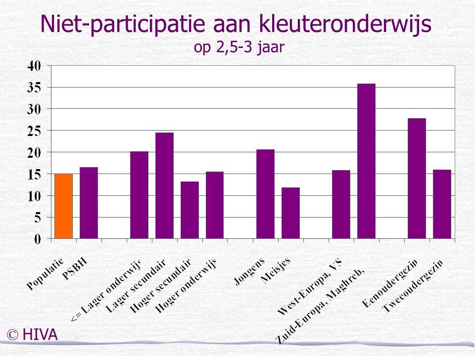 Niet-participatie aan kleuteronderwijs op 2,5-3 jaar © HIVA