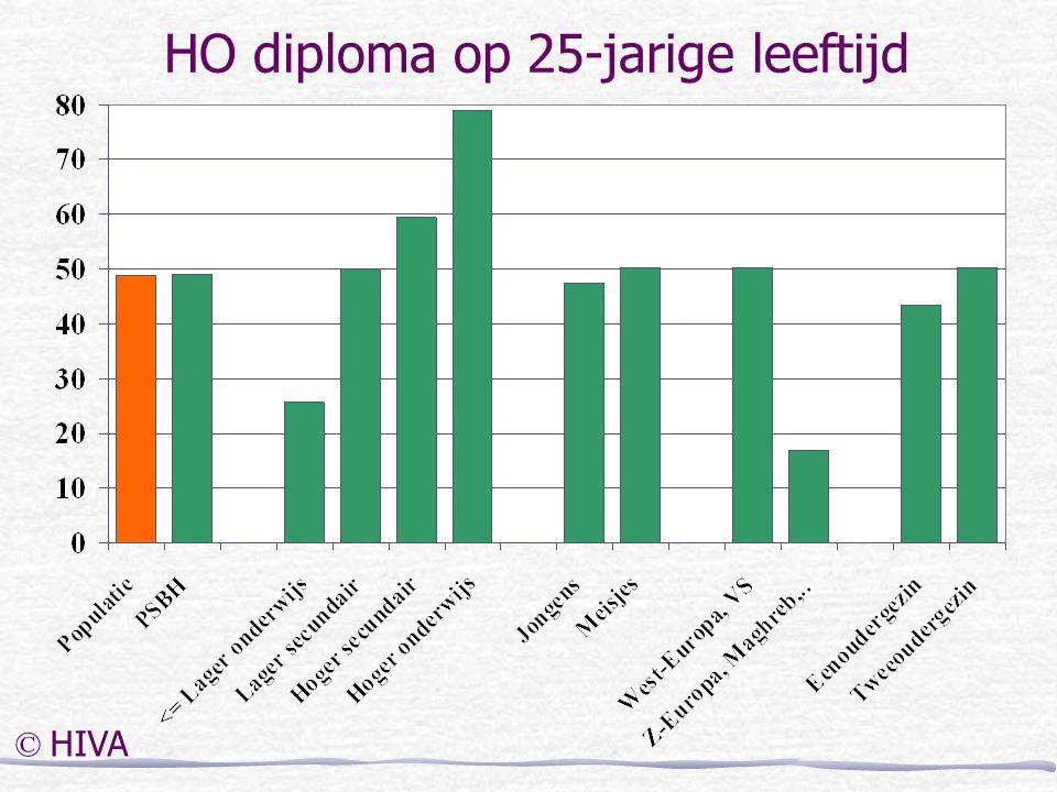 HO diploma op 25-jarige leeftijd © HIVA