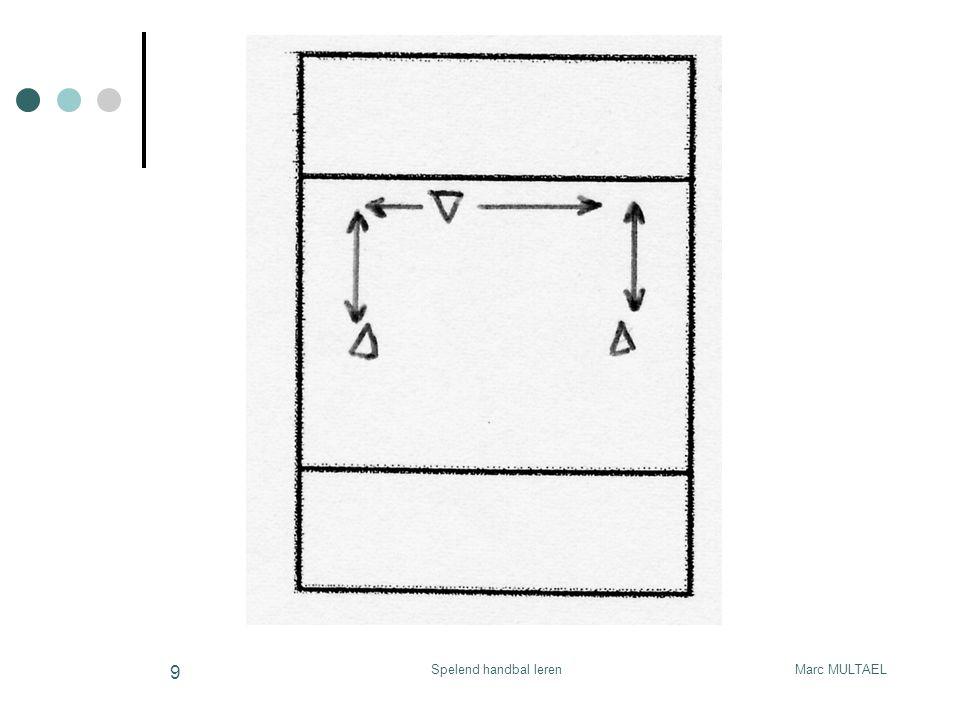 Marc MULTAELSpelend handbal leren 30 Grondvorm 7 spel 6:6 / sit 6:5 4:1 verdediging aanval : - uitbreiding rol van de cs (sperren op cirkel) - de wissel 3:2 verdediging aanval : contra-pass
