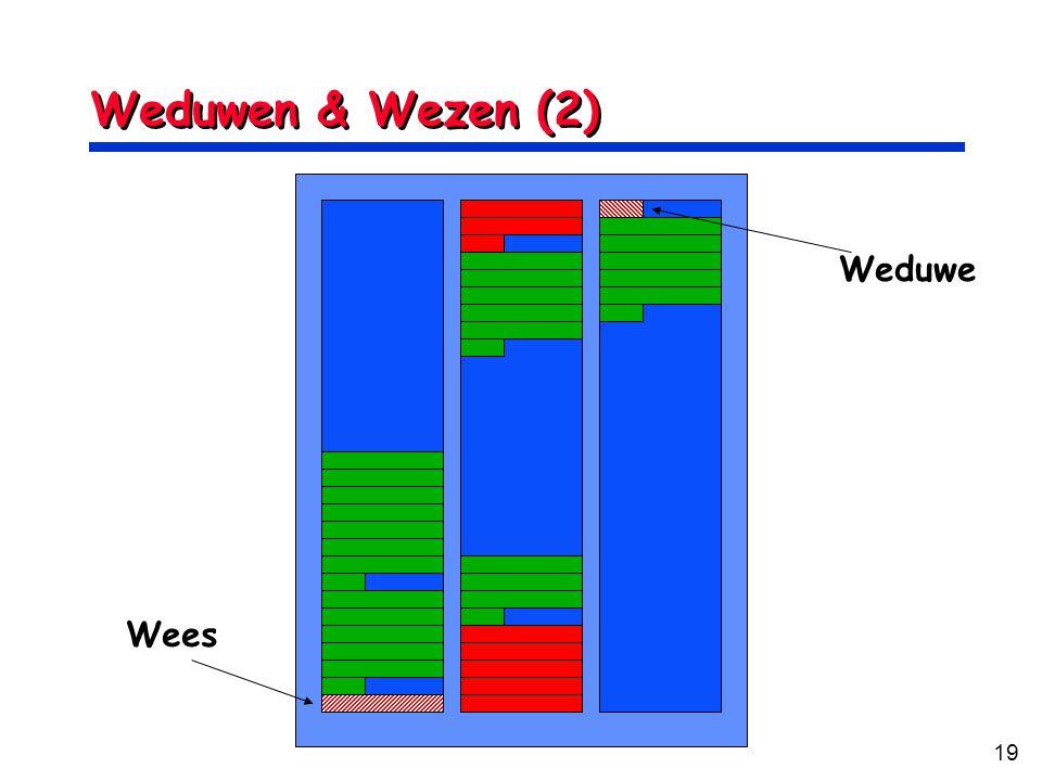 19 Weduwen & Wezen (2) Wees Weduwe