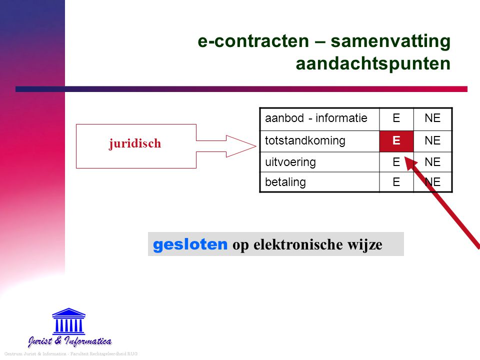 e-contracten – samenvatting aandachtspunten aanbod - informatieENE totstandkomingENE uitvoeringENE betalingENE gesloten op elektronische wijze juridis