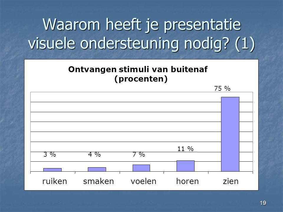 19 Waarom heeft je presentatie visuele ondersteuning nodig? (1) Ontvangen stimuli van buitenaf (procenten) 3 %4 %7 % 11 % 75 % ruikensmakenvoelenhoren