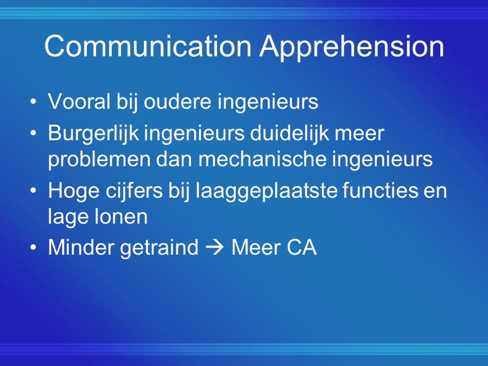 Communication Apprehension Vooral bij oudere ingenieurs Burgerlijk ingenieurs duidelijk meer problemen dan mechanische ingenieurs Hoge cijfers bij laaggeplaatste functies en lage lonen Minder getraind  Meer CA