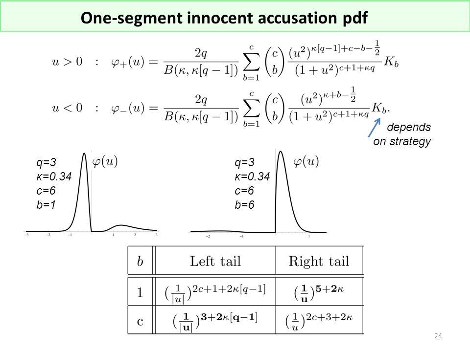 One-segment innocent accusation pdf depends on strategy q=3 κ=0.34 c=6 b=1 q=3 κ=0.34 c=6 b=6 24