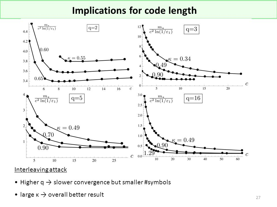 Implications for code length Interleaving attack Higher q → slower convergence but smaller #symbols large κ → overall better result 27