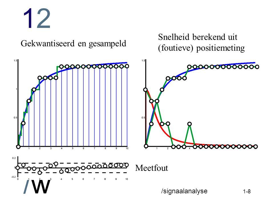 1212 /w /signaalanalyse 1-7 Encodermeting Gekwantiseerde positiemeting