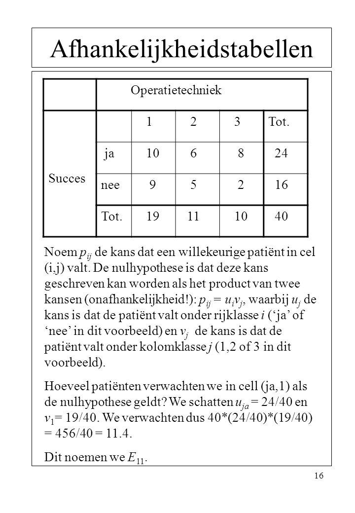 16 Afhankelijkheidstabellen Operatietechniek Succes 1 2 3Tot. ja 10 6 8 24 nee 9 5 2 16 Tot. 19 11 10 40 Noem p ij de kans dat een willekeurige patiën