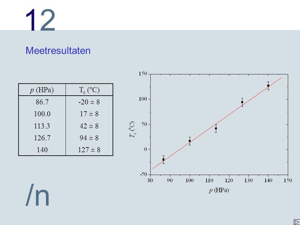 1212 /n Meetresultaten p (HPa)T c ( o C) 86.7-20 ± 8 100.017 ± 8 113.342 ± 8 126.794 ± 8 140127 ± 8