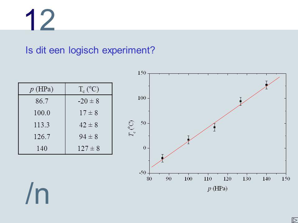 1212 /n Is dit een logisch experiment? p (HPa)T c ( o C) 86.7-20 ± 8 100.017 ± 8 113.342 ± 8 126.794 ± 8 140127 ± 8