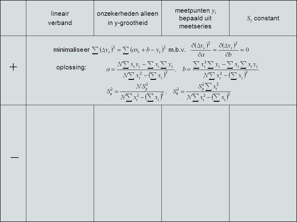 1212 /n Toepassen op T/p-metingen aan het gas p (HPa)T c ( o C) 86.7-20 ± 8 100.017 ± 8 113.342 ± 8 126.794 ± 8 140127 ± 8