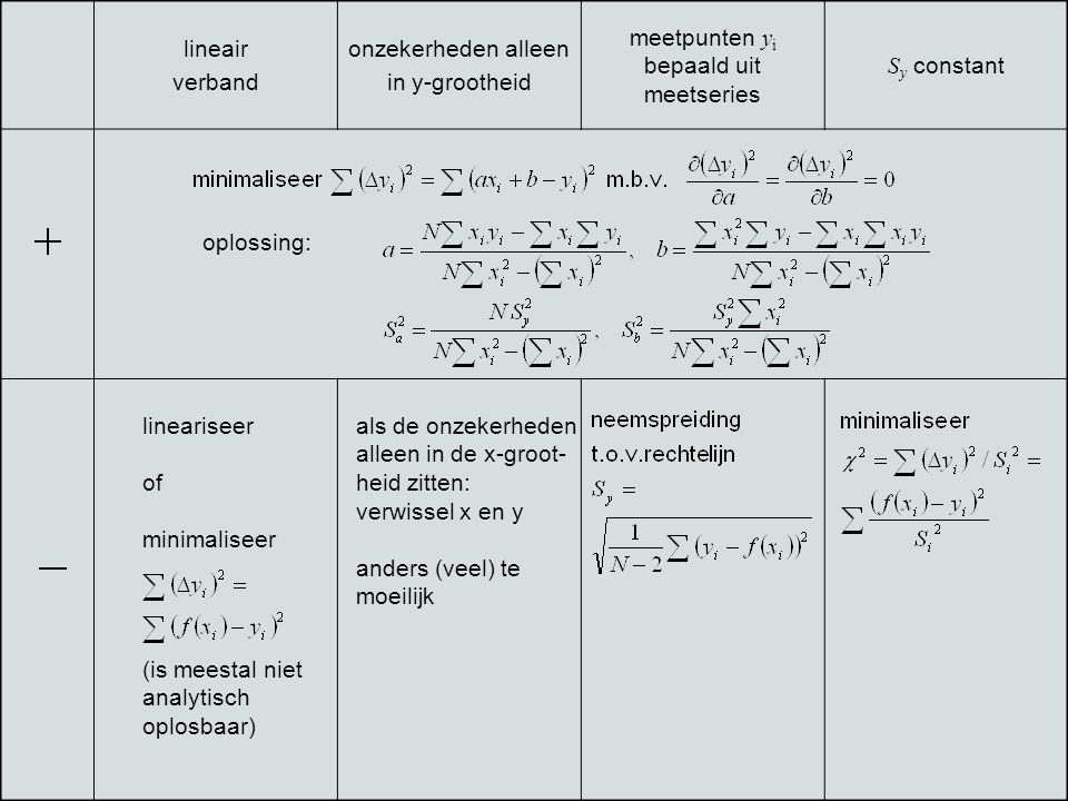 lineair verband onzekerheden alleen in y-grootheid meetpunten y i bepaald uit meetseries S y constant als de onzekerheden alleen in de x-groot- heid z
