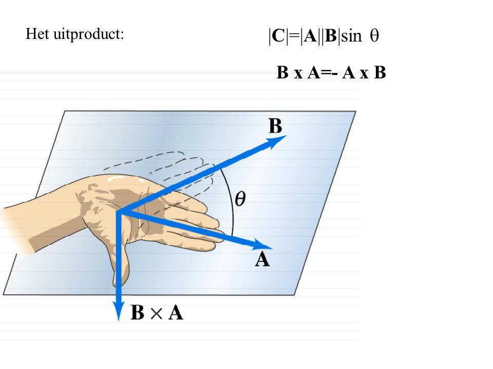 Het uitproduct: B x A=- A x B |C|=|A||B|sin 