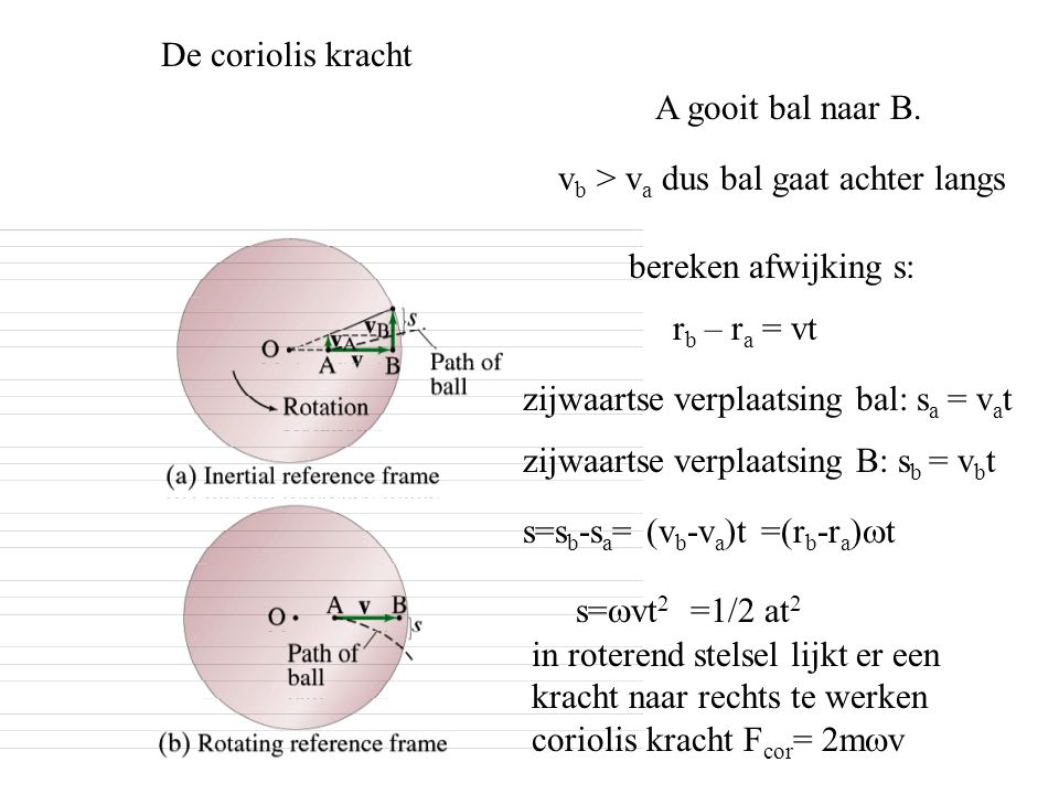 De coriolis kracht A gooit bal naar B. v b > v a dus bal gaat achter langs in roterend stelsel lijkt er een kracht naar rechts te werken coriolis krac