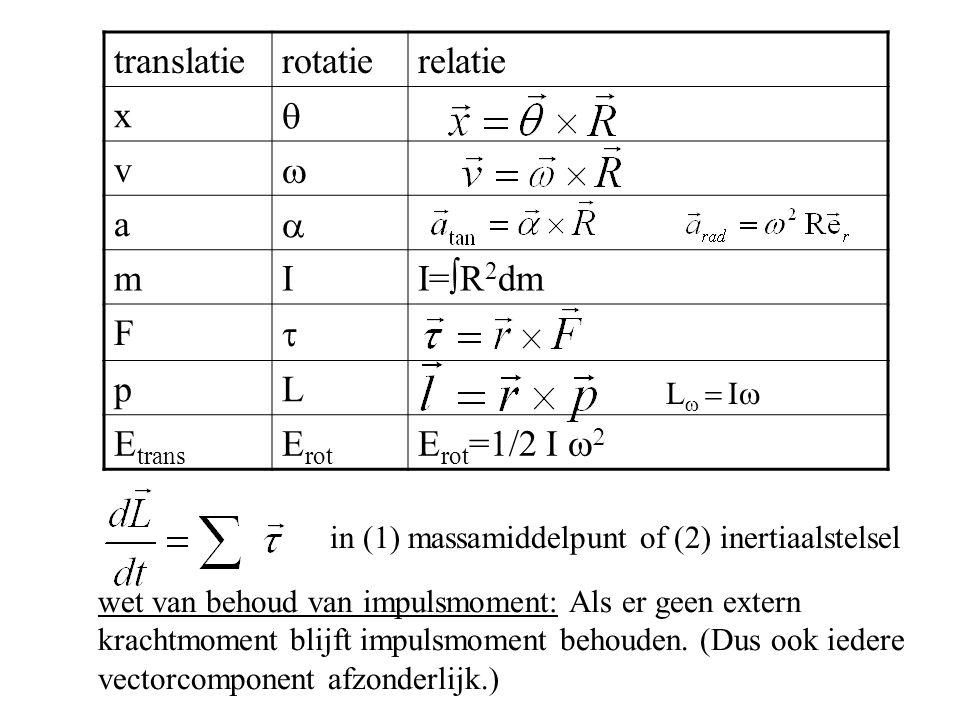 translatierotatierelatie x  v  a  mI I=  R 2 dm F  pL E trans E rot E rot =1/2 I   wet van behoud van impulsmoment: Als er geen extern krachtmo