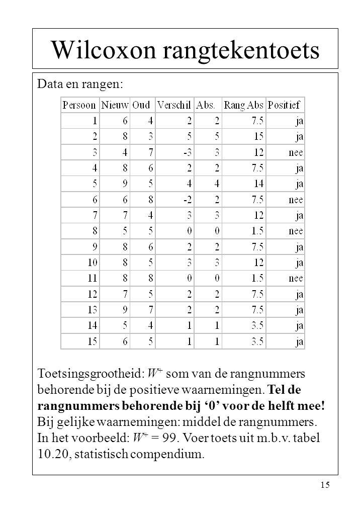 15 Wilcoxon rangtekentoets Data en rangen: Toetsingsgrootheid: W + som van de rangnummers behorende bij de positieve waarnemingen. Tel de rangnummers